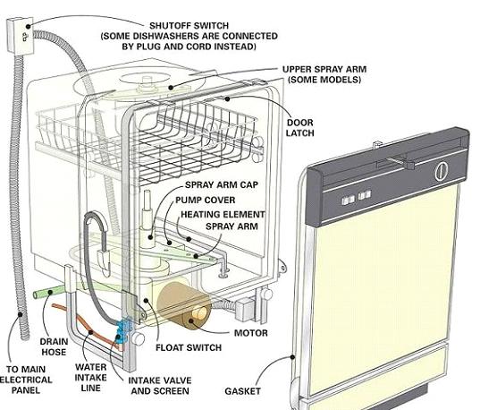 Expert appliance service in Orange county